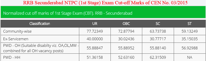 RRB Secunderabad NTPC (1st Stage) Exam Results 2016 of CEN. 03/2015 Released