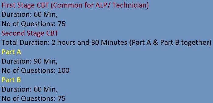 RRB Secunderabad ALP Technician Syllabus 2018